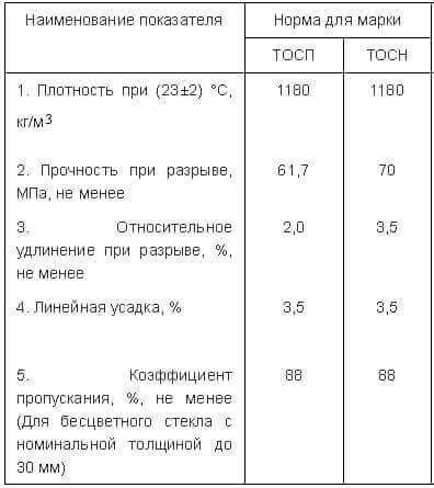 Технические характеристики оргстекла ТОСП и ТОСН